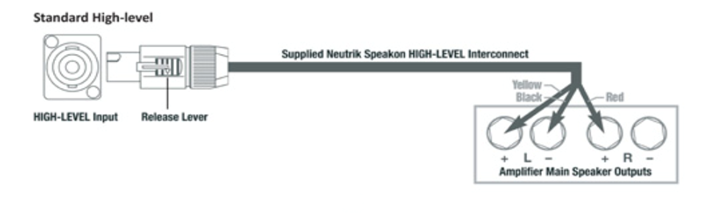 High_level_connection what is a high level connection? rel acoustics rel speakon wiring diagram at webbmarketing.co